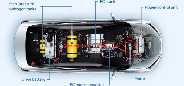 Vehículos de pila de combustible