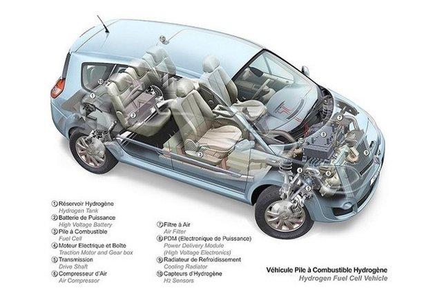 Vehiculos de pila combustible