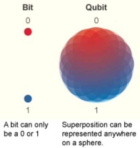 Aparición del qubit (Algoritmos Cuánticos)