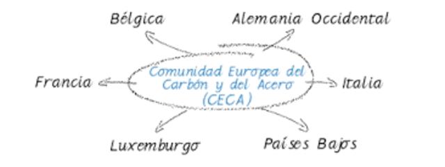 Comunidad Europa del Carbón y del Acero