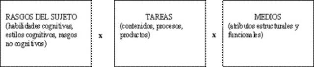 Diseños ATI (Aptitudes - Tratamiento - Interacción)
