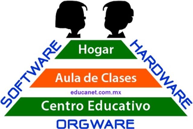 Orgware
