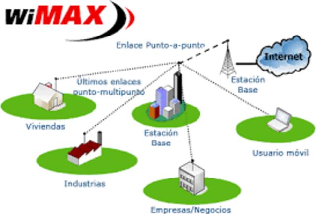 Tecnologia WIMAX