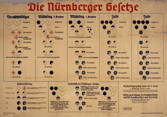 Nuremberg Laws in effect against Jews