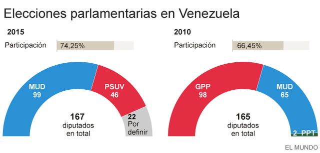 Elecciones legislativas en Venezuela ganadas por la oposición