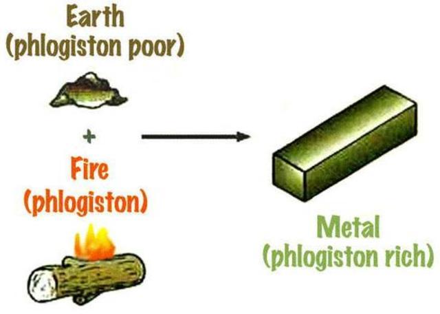 Phlogiston teory