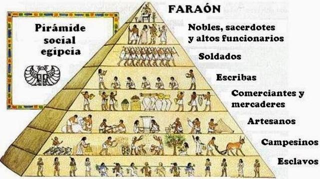 Organización Política y social.