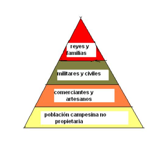 Orgacización Social