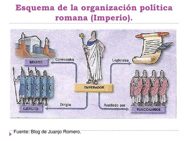 organización Política de Roma
