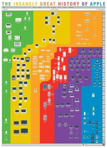 Evolucion de Apple.