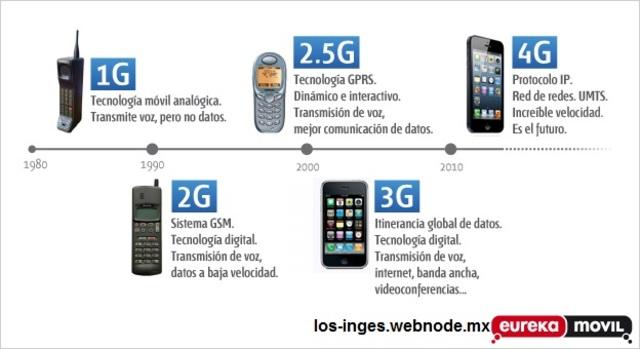 Generciones de telefonía móvil