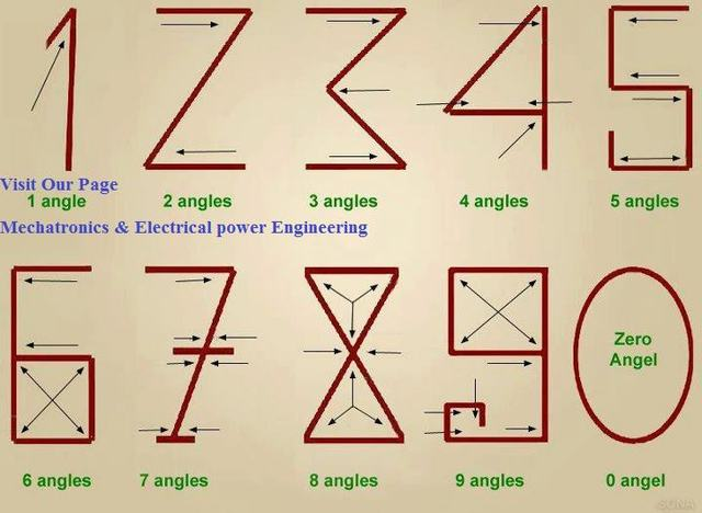 Numeración Arábiga