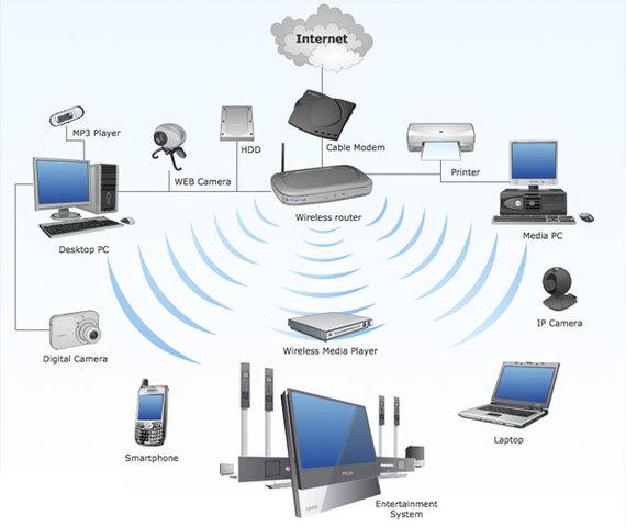 Técnología inalambrica