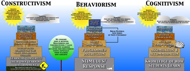 Link between Cognitivism and Constructivism