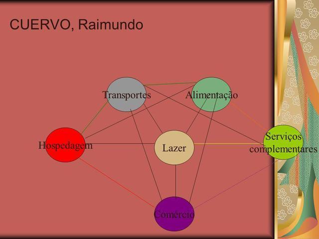 TEÓRICOS TRANSIÇÃO - Raymundo Cuervo