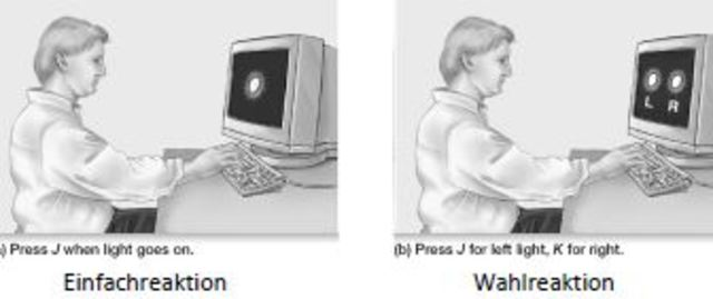 Donders' Subtraktionsmethode
