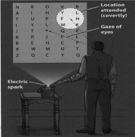 Verdeckte Orientierung, von Helmholtz