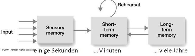 Gedächtnismodell mit sensorischem Register, Atkinson +Shiffrin
