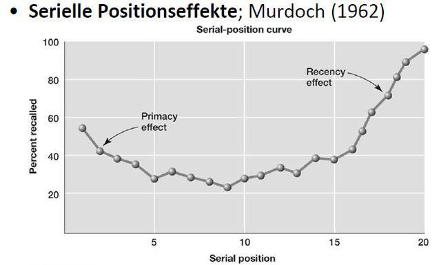Serielle Positionseffekte, Murdoch