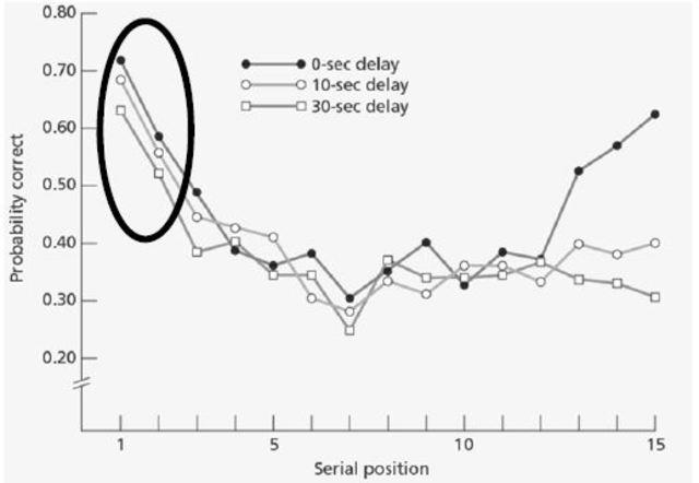 Serielle Positionseffekte, Glanzer + Cumitz