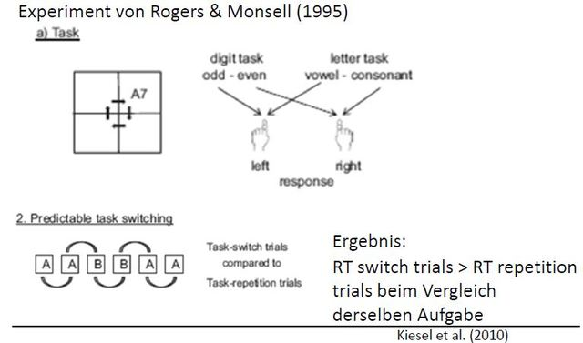 Task Switching, Rogers + Monsell