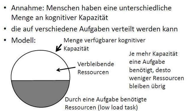 Central Capacity Theory, Kahnemann