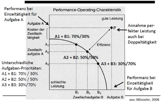 Performance-Operating-Characteristic, Wickens + Gopher