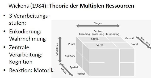 Theorie der multiplen Ressourcen, Wickens