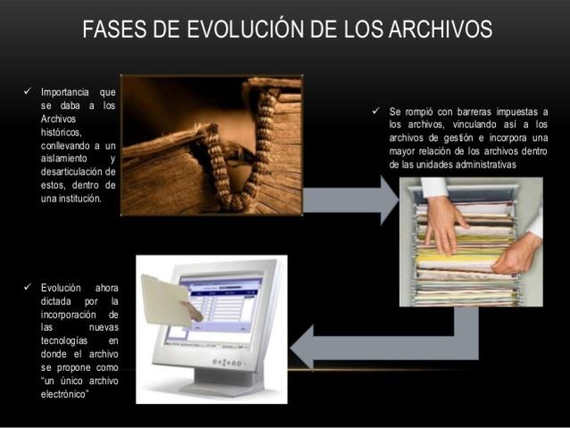 Evolución de Gestión Documental