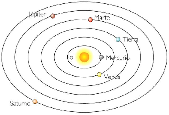 Teoria Heliocentrista (Nicolas Copernico)