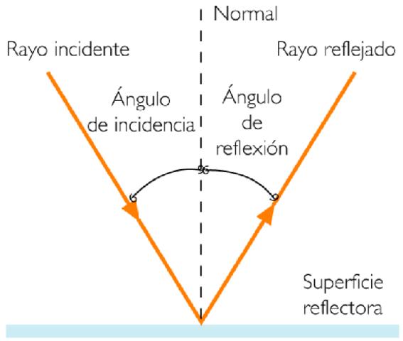 Teorias de refraccion (Kepler)