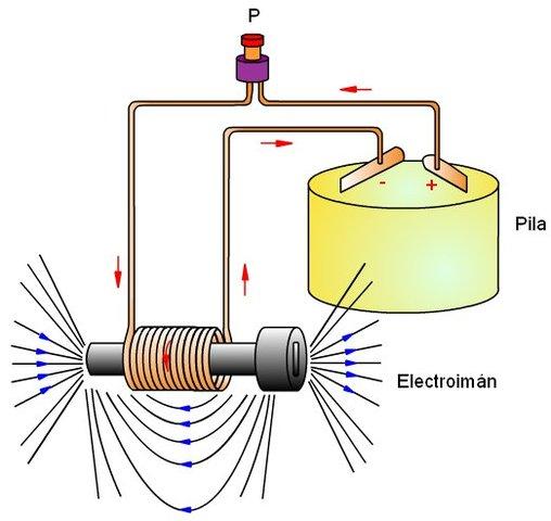 Electro Iman