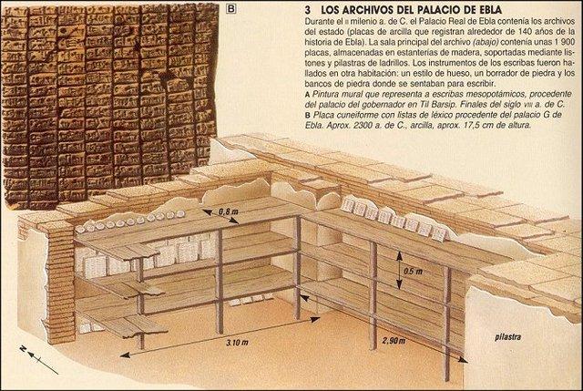 Archivo De Ebla