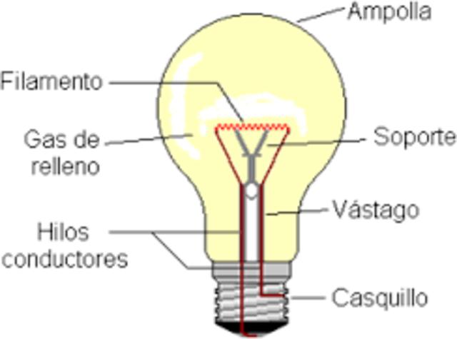El dinamo y la lampara incandescente