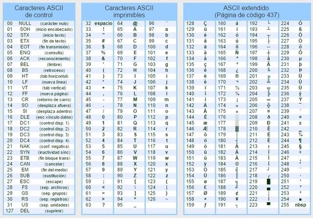 Código ASCII - American Standard Code for Information Interchange