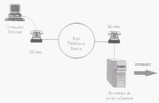 Primera conexión de red entre dos ordenadores