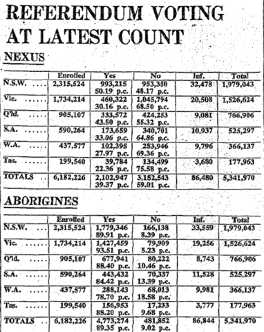 90% of white Australians vote in referendum for proposal to count aborigines in the census and to allow the federal government to make special laws for them.