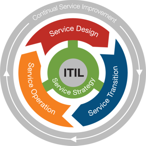 ITIL - Edad Contemporanea