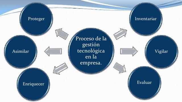 Evolucion de los entornos de desarrollo en Gestión Tecnológica