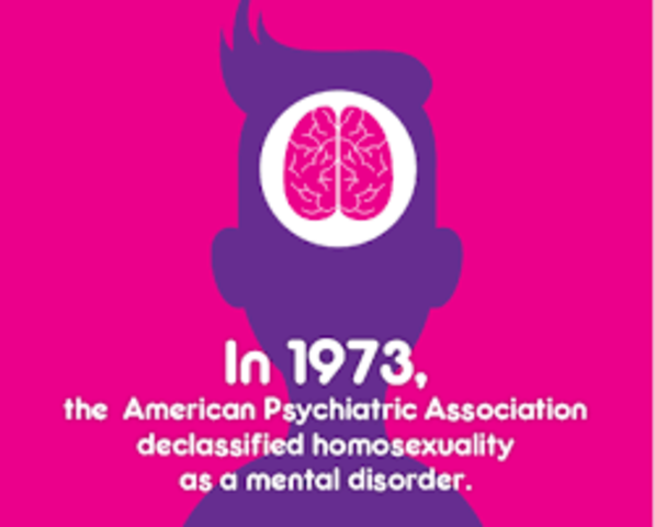 Homosexuality, Not a Mental Disorder!?