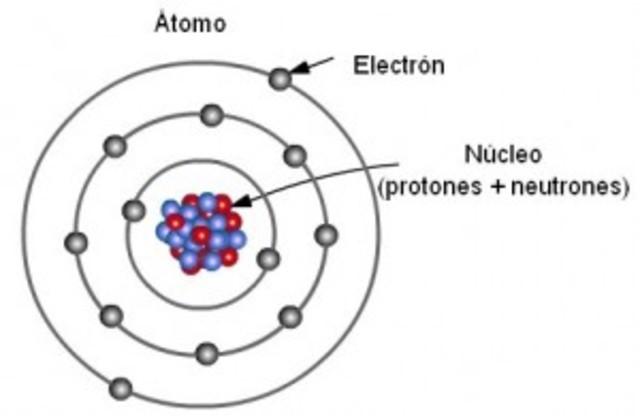La composición de los átomos