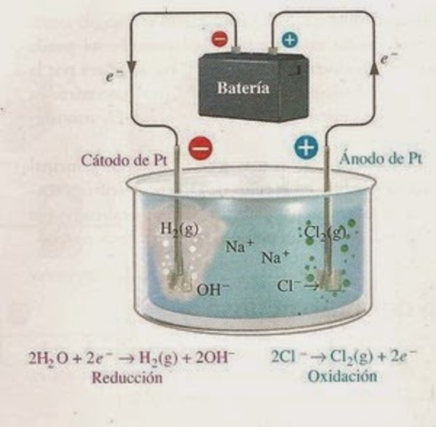 Teoría de la disociación electrolítica