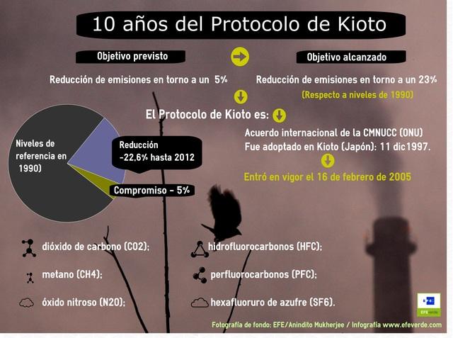 protocolo kioto