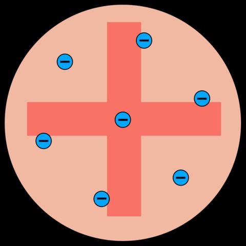 JJ Thomson created the Plum Pudding model