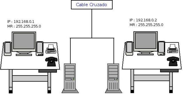 Se conecta una computadora de Massachusetts con otra de california vía telefónica