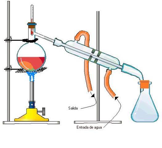 Desarrollo del arte de la destilación