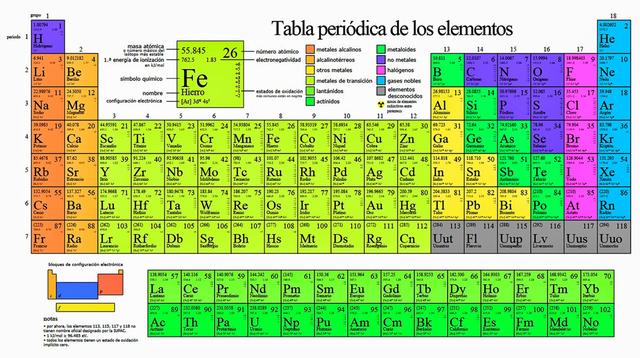 1870 d.C. Primera tabla periódica de elementos