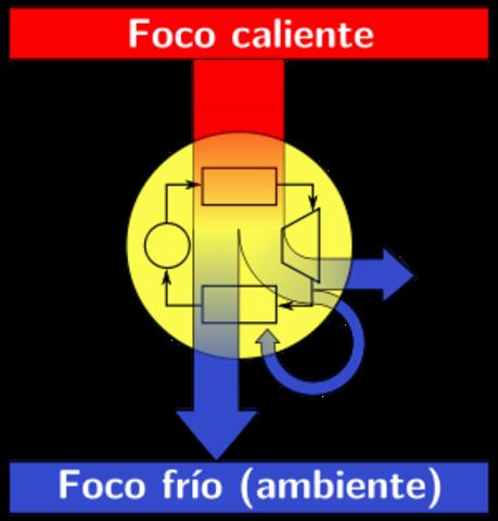 1878 d.C. Termodinámica