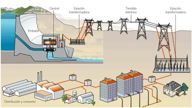 Agentes con mayor generación de energía eléctrica