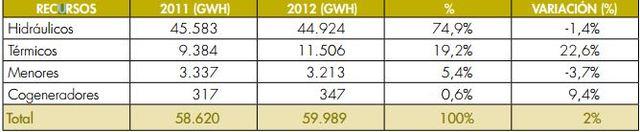 Composición de la generación de energía 2011 - 2012